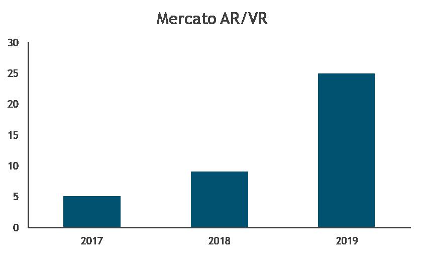 Crescita mercato AR-VR 2019